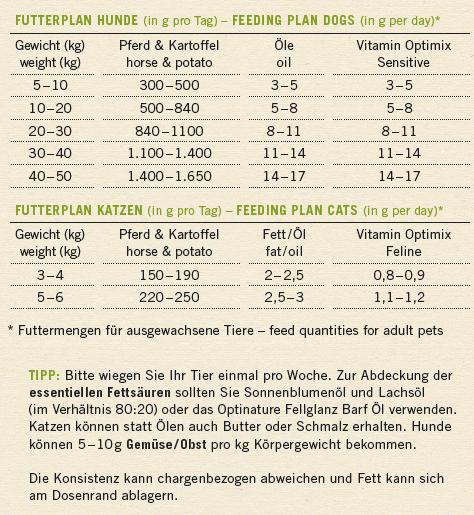 Pferd Kartoffel - Premium Futter fuer Hunde und Katzen